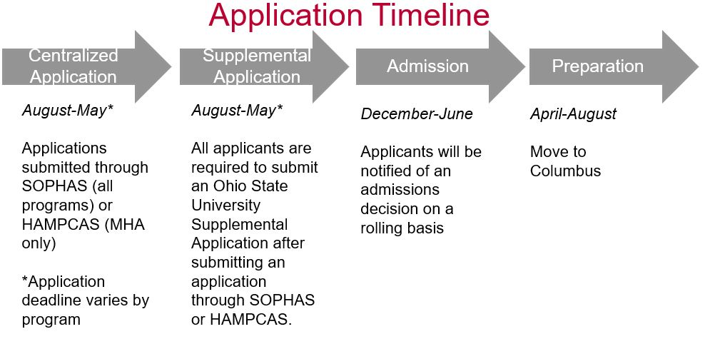 Application Timeline<br /> Centralized Application<br /> August-May*<br /> Applications submitted through SOPHAS (all programs) or HAMPCAS (MHA only)<br /> *Application deadline varies by program<br /> Supplemental Application<br /> August-May*<br /> All applicants are required to submit an Ohio State University Supplemental Application after submitting  an  application through SOPHAS or HAMPCAS. This is emailed to students 1-2 weeks after the centralized application becomes