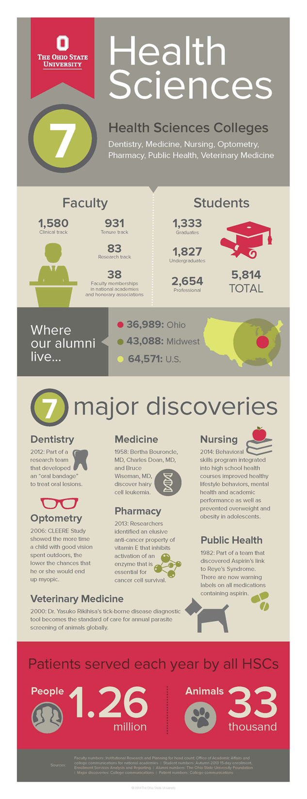 Health Sciences Colleges Infographic | College of Public Health ...