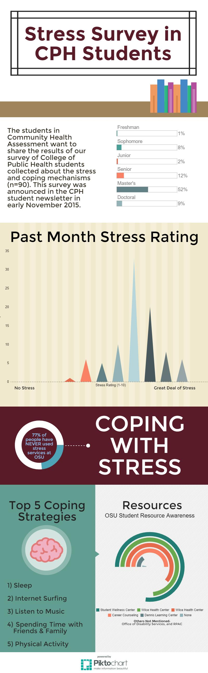 the effects of stress on university students