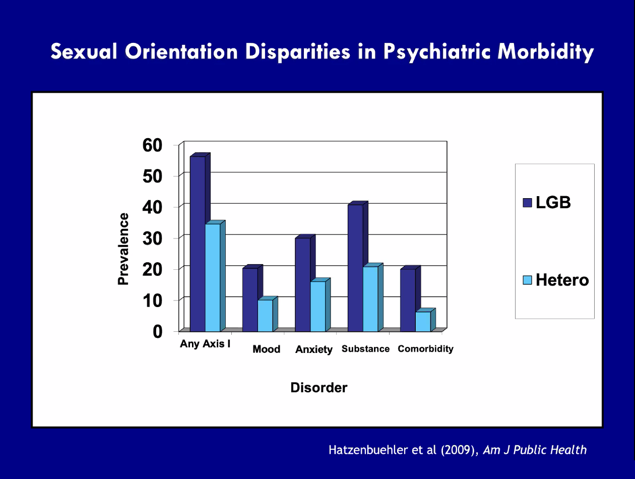 Bar chart: Sexual orientation disparities in psychiatric morbidity