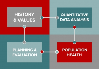 The MPH Integrated Curriculum includes courses on history and values, data analysis, planning and evaluation, and population health.